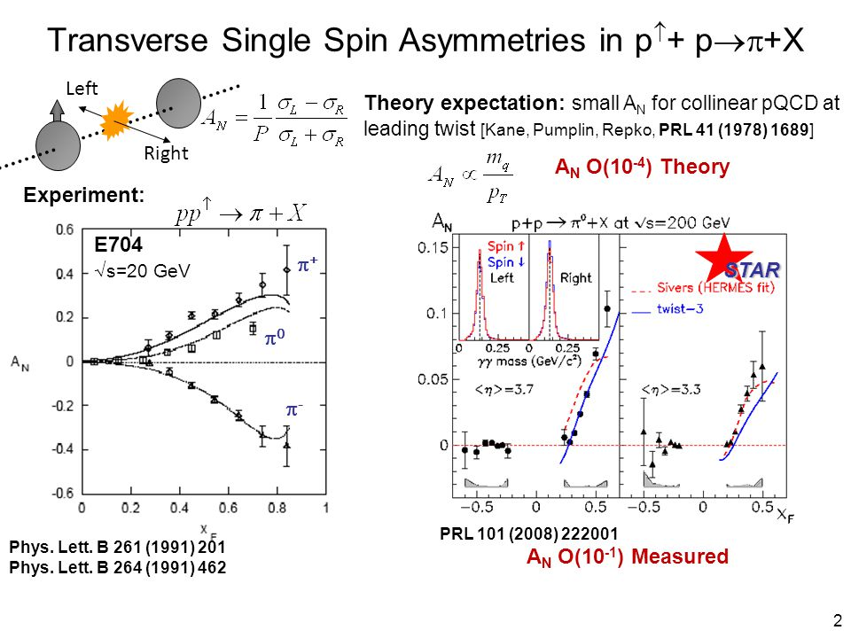 2 Transverse Single Spin Asymmetries in p  + p  +X ++ -- 00 E704 √ s=20 GeV Experiment: Right Left A N O(10 -1 ) Measured Theory expectation: small A N for collinear pQCD at leading twist [Kane, Pumplin, Repko, PRL 41 (1978) 1689] A N O(10 -4 ) Theory Phys.