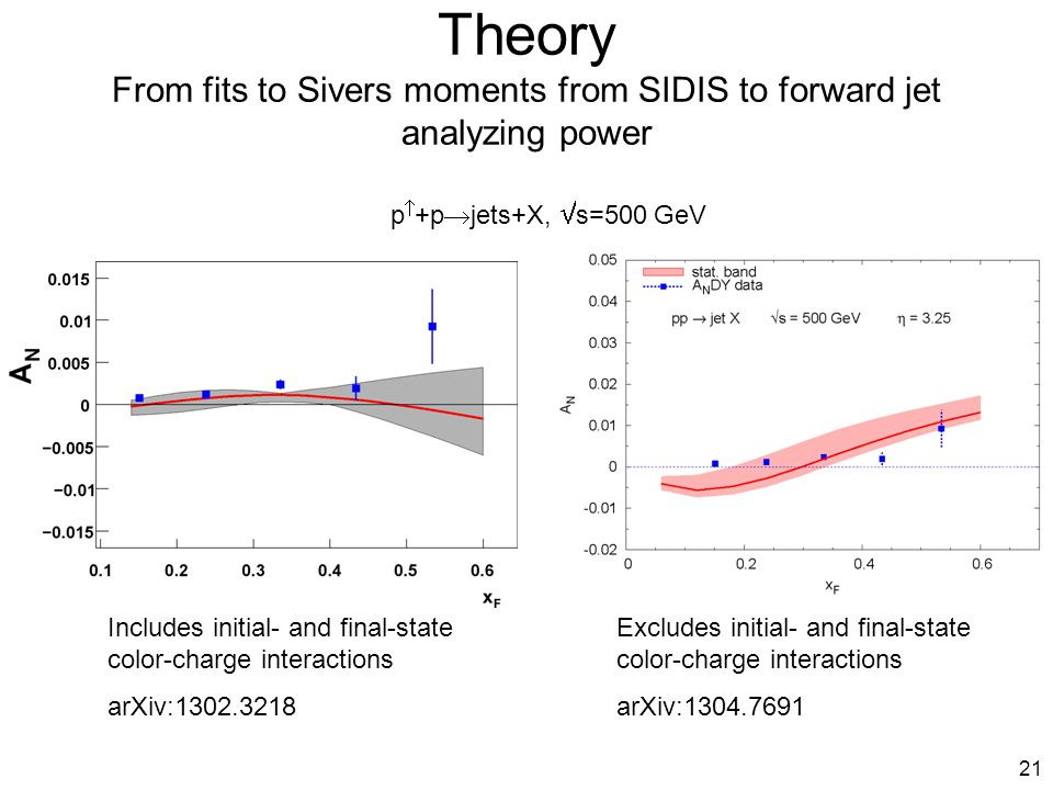 21 Theory From fits to Sivers moments from SIDIS to forward jet analyzing power p  +p  jets+X,  s=500 GeV Includes initial- and final-state color-charge interactions arXiv:1302.3218 Excludes initial- and final-state color-charge interactions arXiv:1304.7691