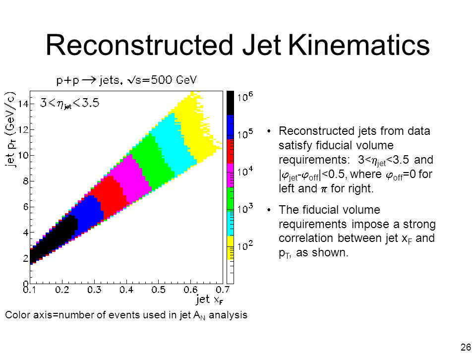 26 Reconstructed Jet Kinematics Reconstructed jets from data satisfy fiducial volume requirements: 3<  jet <3.5 and |  jet -  off |<0.5, where  off =0 for left and  for right.
