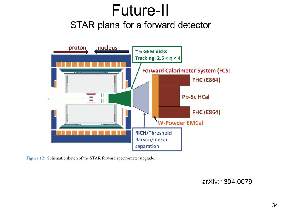 34 Future-II STAR plans for a forward detector arXiv:1304.0079