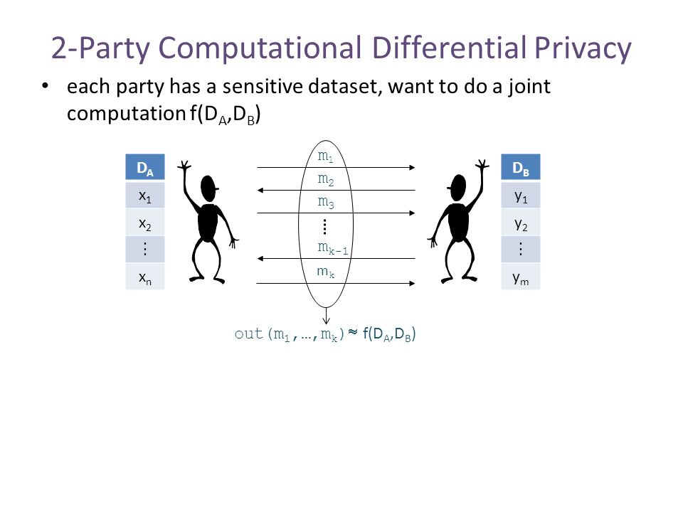 2-Party Computational Differential Privacy each party has a sensitive dataset, want to do a joint computation f(D A,D B ) m1m1 m2m2 m3m3 m k-1 mkmk DADA x1x1 x2x2  xnxn DBDB y1y1 y2y2  ymym out(m 1,…,m k )  f(D A,D B )
