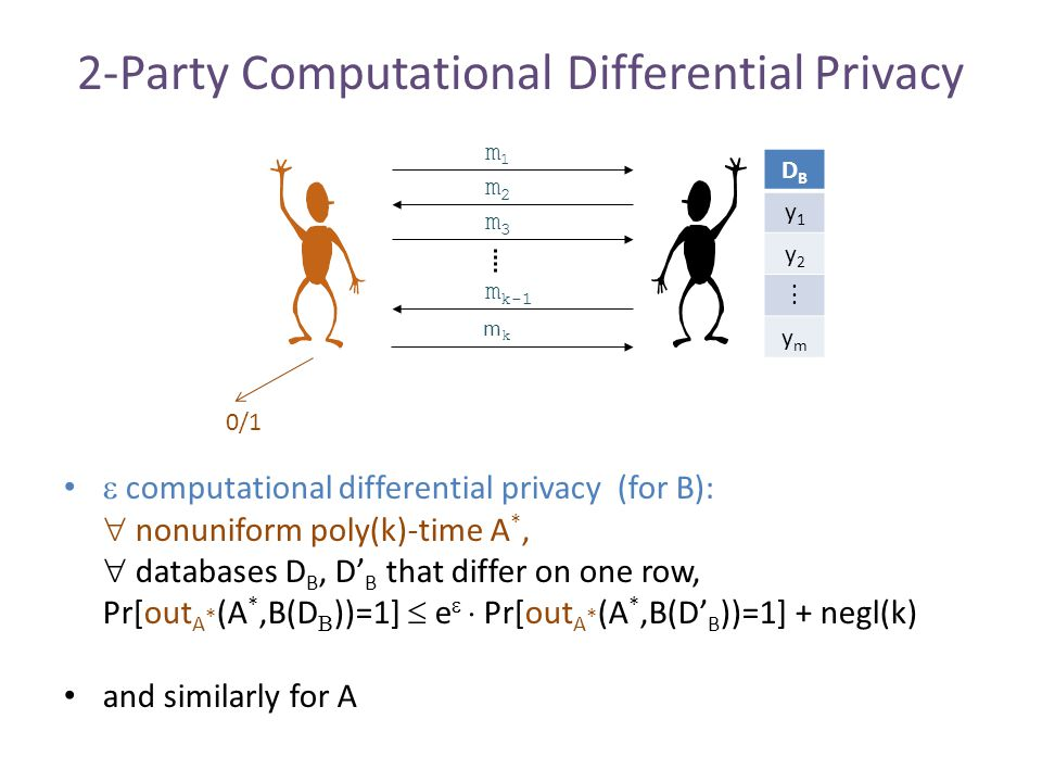 2-Party Computational Differential Privacy m1m1 m2m2 m3m3 m k-1 mkmk DBDB y1y1 y2y2  ymym 0/1  computational differential privacy (for B):  nonuniform poly(k)-time A *,  databases D B, D' B that differ on one row, Pr[out A * (A *,B(D  ))=1]  e   Pr[out A * (A *,B(D' B ))=1] + negl(k) and similarly for A