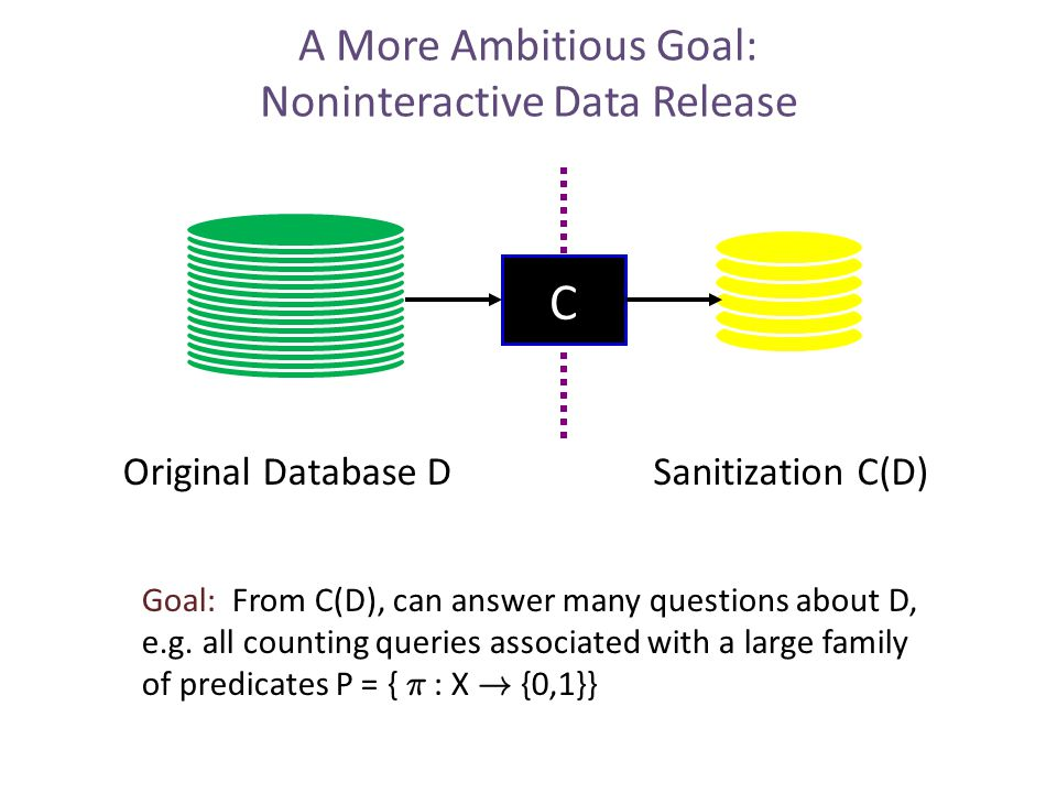 A More Ambitious Goal: Noninteractive Data Release Original Database DSanitization C(D) C Goal: From C(D), can answer many questions about D, e.g.