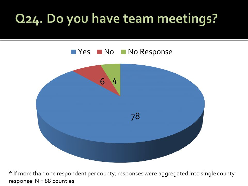 * If more than one respondent per county, responses were aggregated into single county response.