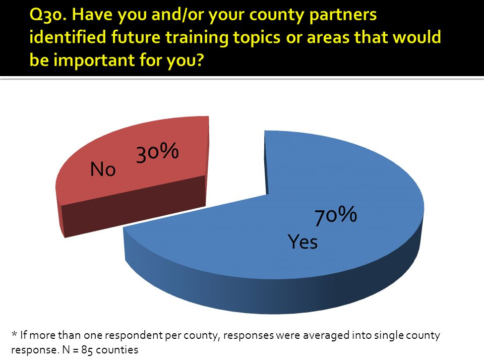 Yes No * If more than one respondent per county, responses were averaged into single county response.