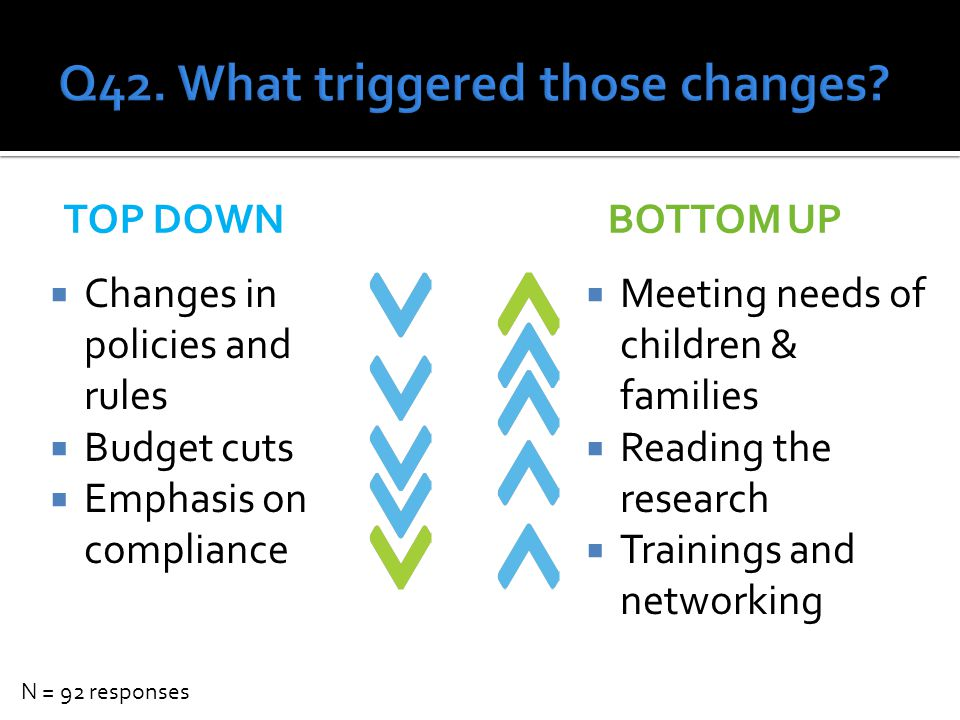TOP DOWNBOTTOM UP  Meeting needs of children & families  Reading the research  Trainings and networking  Changes in policies and rules  Budget cuts  Emphasis on compliance N = 92 responses