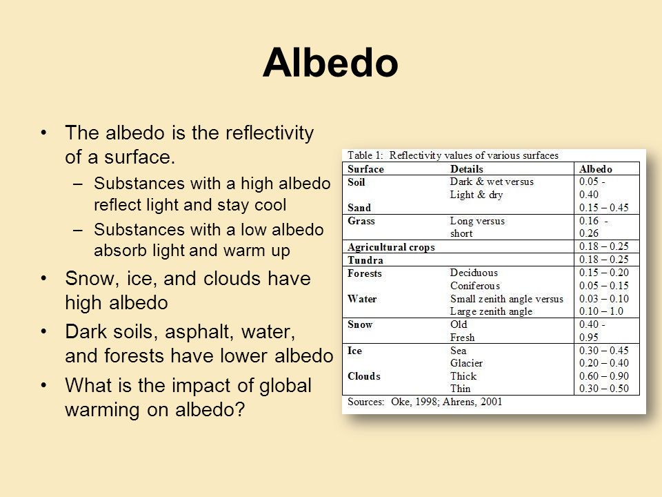 Albedo The albedo is the reflectivity of a surface.