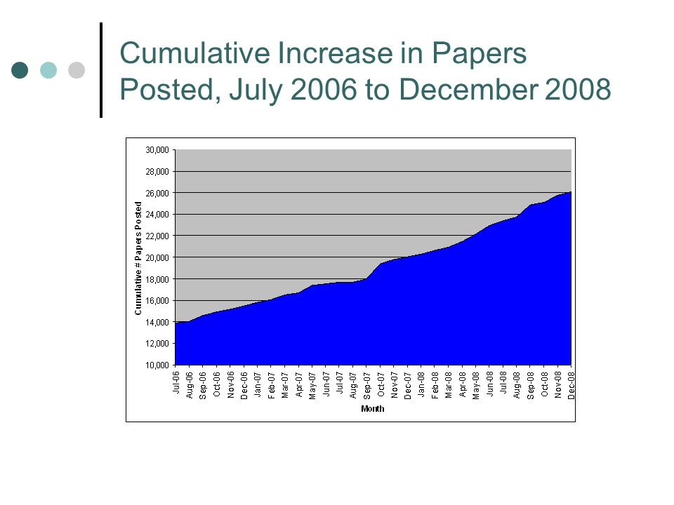Cumulative Increase in Papers Posted, July 2006 to December 2008