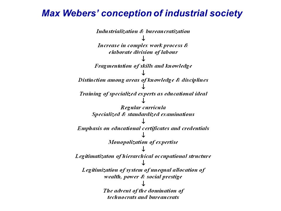 Max Webers' conception of industrial society