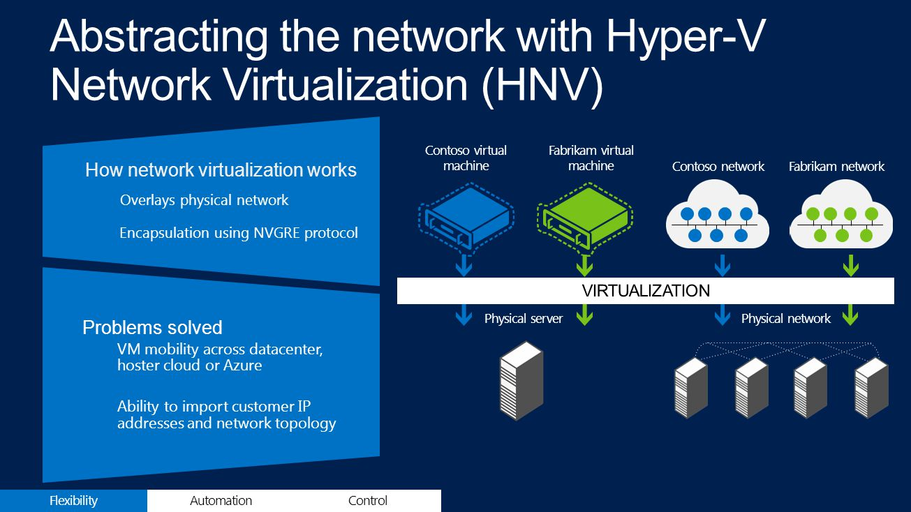 How network virtualization works Overlays physical network Encapsulation using NVGRE protocol Problems solved VM mobility across datacenter, hoster cloud or Azure Ability to import customer IP addresses and network topology Physical serverPhysical network Contoso virtual machine Fabrikam virtual machine Contoso networkFabrikam network FlexibilityControlAutomation