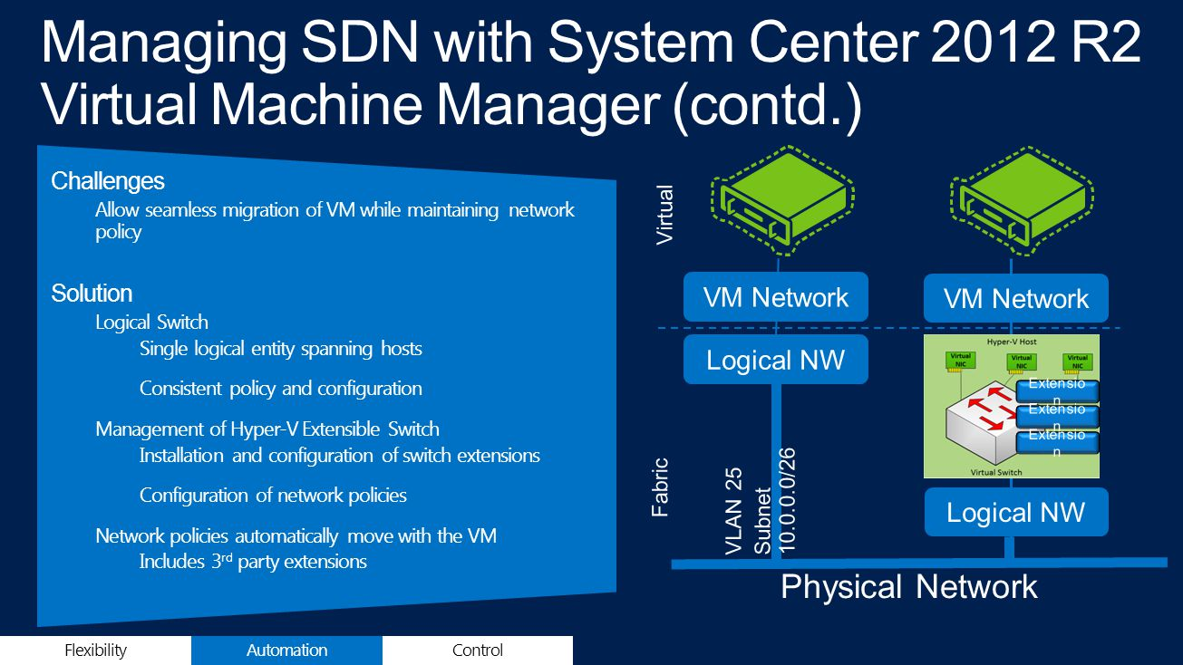 Challenges Allow seamless migration of VM while maintaining network policy Solution Logical Switch Single logical entity spanning hosts Consistent policy and configuration Management of Hyper-V Extensible Switch Installation and configuration of switch extensions Configuration of network policies Network policies automatically move with the VM Includes 3 rd party extensions FlexibilityControlAutomation VM Network Logical NW Physical Network VLAN 25 Subnet 10.0.0.0/26 Fabric Virtual Extensio n VM Network Logical NW