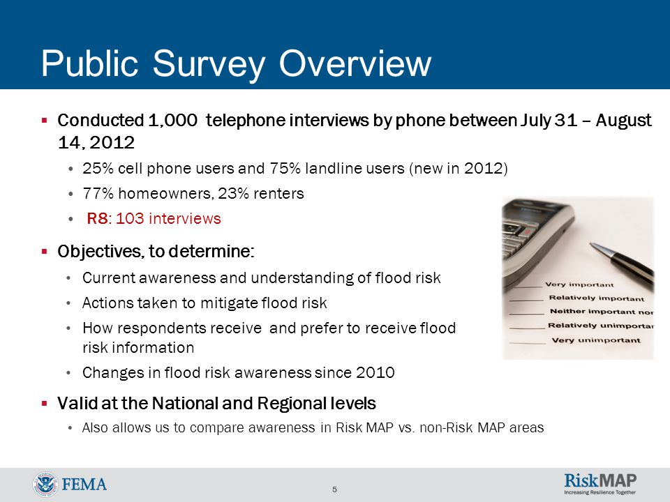 5 Public Survey Overview  Conducted 1,000 telephone interviews by phone between July 31 – August 14, 2012 25% cell phone users and 75% landline users (new in 2012) 77% homeowners, 23% renters R8: 103 interviews  Valid at the National and Regional levels Also allows us to compare awareness in Risk MAP vs.