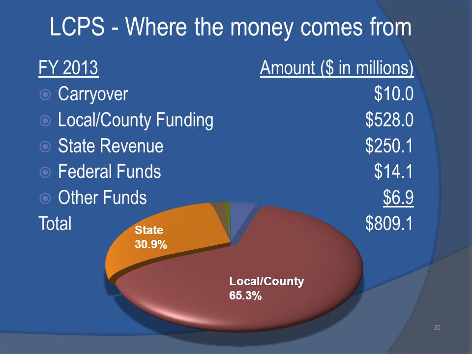 LCPS - Where the money comes from FY 2013Amount ($ in millions)  Carryover $10.0  Local/County Funding$528.0  State Revenue$250.1  Federal Funds$14.1  Other Funds$6.9 Total$809.1 30 Local/County 65.3% State 30.9%