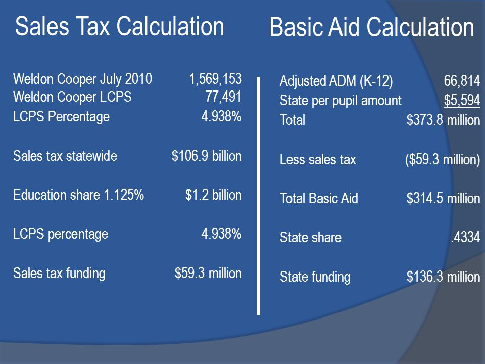 Adjusted ADM (K-12) 66,814 State per pupil amount$5,594 Total$373.8 million Less sales tax($59.3 million) Total Basic Aid$314.5 million State share.4334 State funding$136.3 million Basic Aid Calculation Weldon Cooper July 2010 1,569,153 Weldon Cooper LCPS 77,491 LCPS Percentage4.938% Sales tax statewide $106.9 billion Education share 1.125%$1.2 billion LCPS percentage4.938% Sales tax funding$59.3 million Sales Tax Calculation
