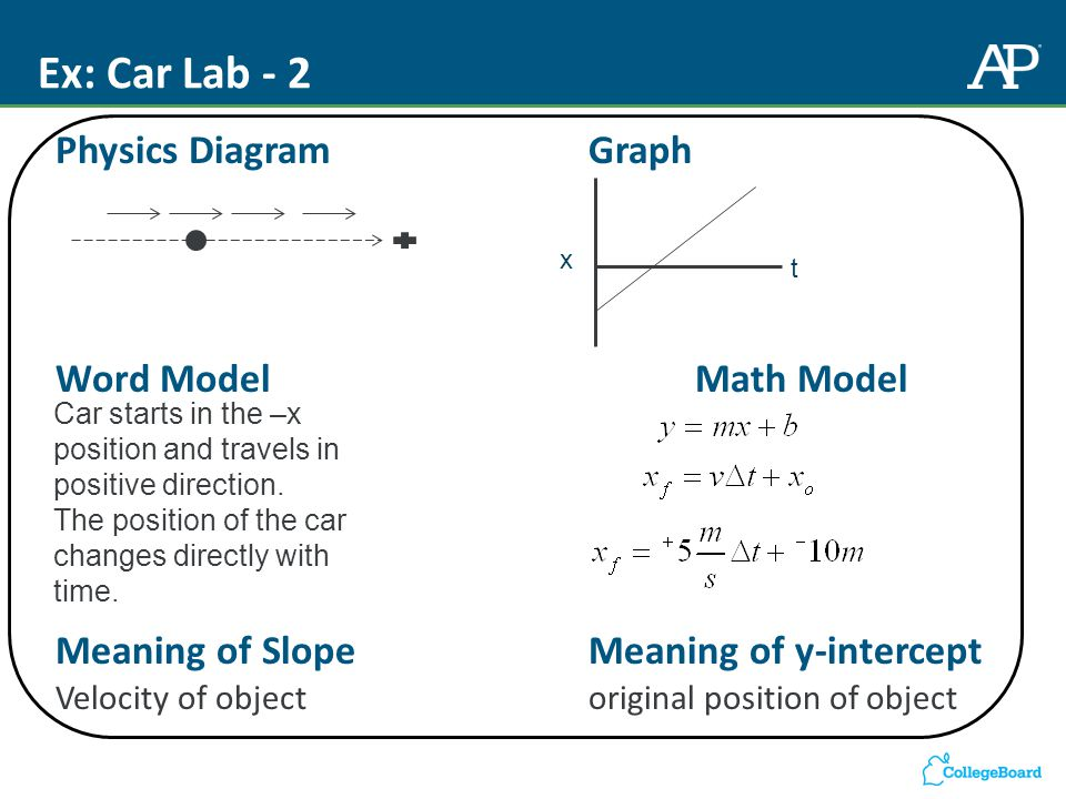 Ex: Car Lab - 2 Physics DiagramGraph Word ModelMath Model Meaning of Slope Meaning of y-intercept Velocity of objectoriginal position of object x t Car starts in the –x position and travels in positive direction.