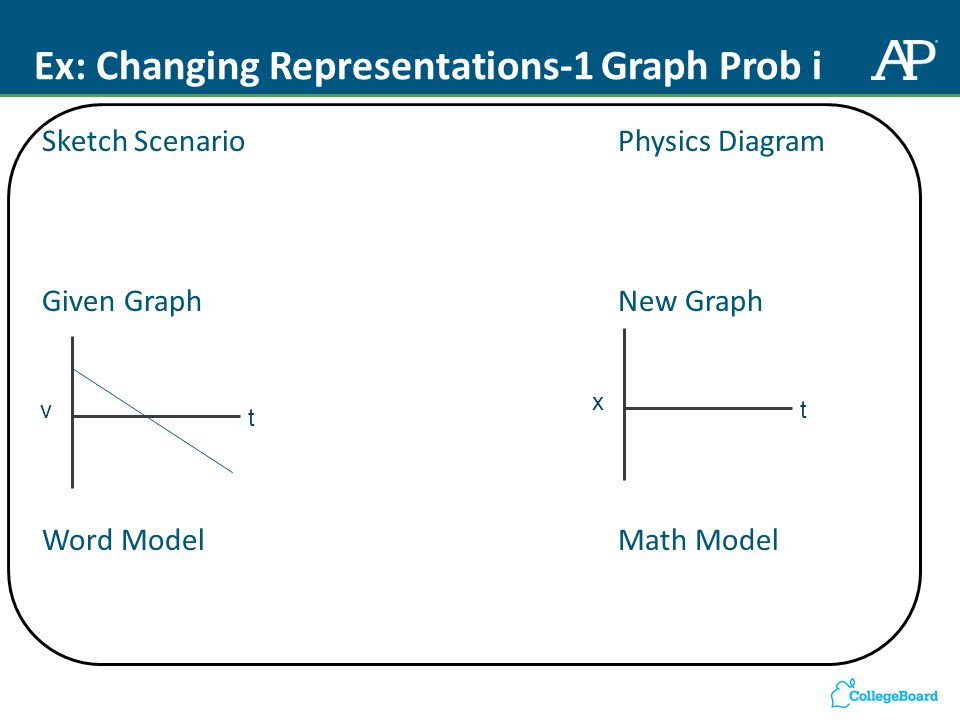 Ex: Changing Representations-1 Graph Prob i Sketch Scenario Physics Diagram Given Graph New Graph Word ModelMath Model v t x t