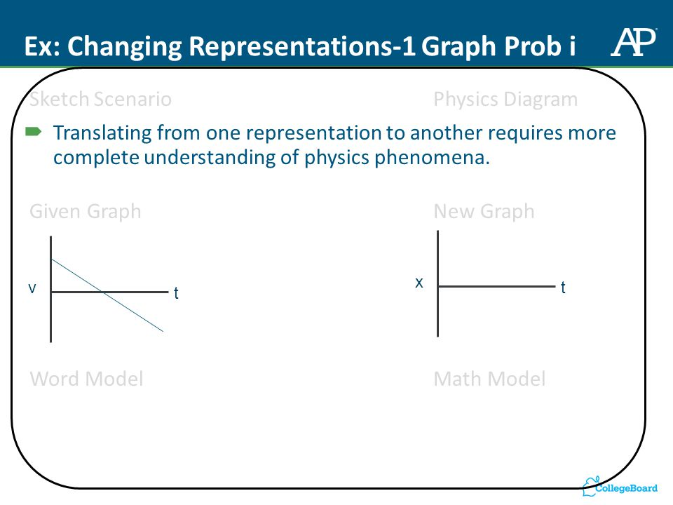 Ex: Changing Representations-1 Graph Prob i Sketch Scenario Physics Diagram Given Graph New Graph Word ModelMath Model v t x t  Translating from one representation to another requires more complete understanding of physics phenomena.