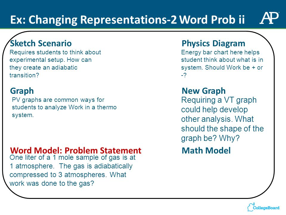 Ex: Changing Representations-2 Word Prob ii Sketch Scenario Physics Diagram Graph New Graph Word Model: Problem StatementMath Model One liter of a 1 mole sample of gas is at 1 atmosphere.