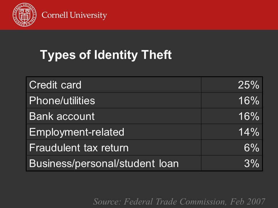 Types of Identity Theft Credit card25% Phone/utilities16% Bank account16% Employment-related14% Fraudulent tax return6% Business/personal/student loan3% Source: Federal Trade Commission, Feb 2007
