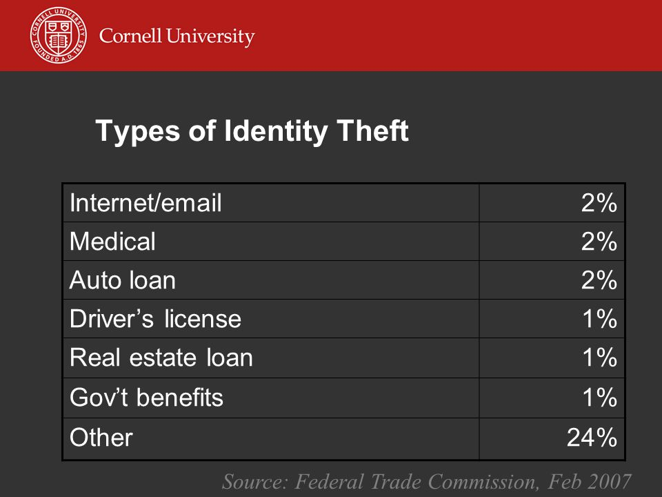 Types of Identity Theft Internet/email2% Medical2% Auto loan2% Driver's license1% Real estate loan1% Gov't benefits1% Other24% Source: Federal Trade Commission, Feb 2007