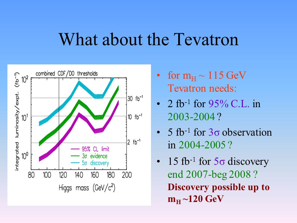 What about the Tevatron for m H ~ 115 GeV Tevatron needs: 2 fb -1 for 95% C.L.