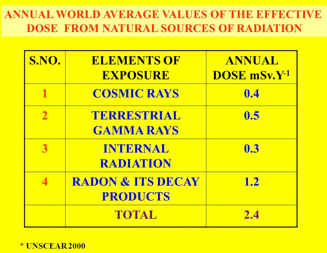 ANNUAL WORLD AVERAGE VALUES OF THE EFFECTIVE DOSE FROM NATURAL SOURCES OF RADIATION S.NO.ELEMENTS OF EXPOSURE ANNUAL DOSE mSv.Y -1 1COSMIC RAYS0.4 2TERRESTRIAL GAMMA RAYS 0.5 3INTERNAL RADIATION 0.3 4RADON & ITS DECAY PRODUCTS 1.2 TOTAL2.4 * UNSCEAR 2000