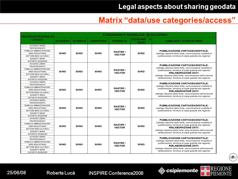25/06/08 Roberta Lucà INSPIRE Conference2008 Legal aspects about sharing geodata 15 Matrix data/use categories/access
