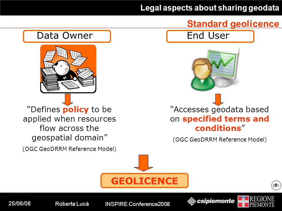 25/06/08 Roberta Lucà INSPIRE Conference2008 Legal aspects about sharing geodata 18 Standard geolicence Data OwnerEnd User Defines policy to be applied when resources flow across the geospatial domain (OGC GeoDRRM Reference Model) Accesses geodata based on specified terms and conditions (OGC GeoDRRM Reference Model) GEOLICENCE
