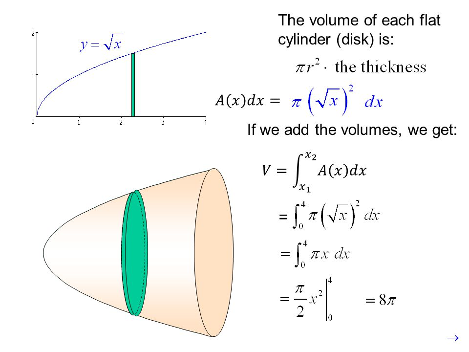 The volume of each flat cylinder (disk) is: If we add the volumes, we get: =