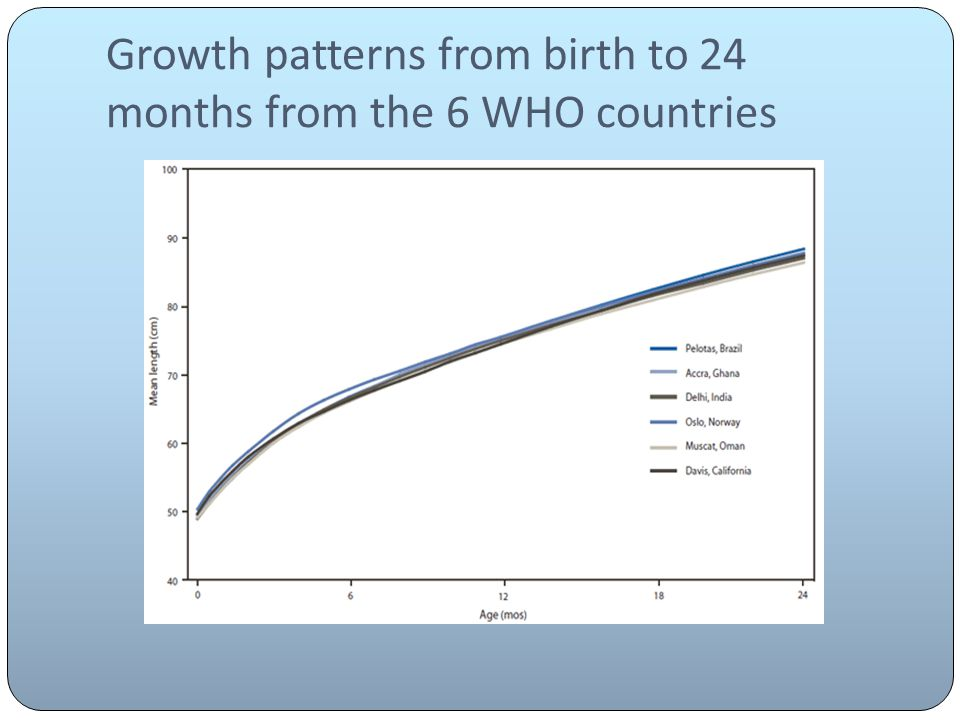 Growth patterns from birth to 24 months from the 6 WHO countries