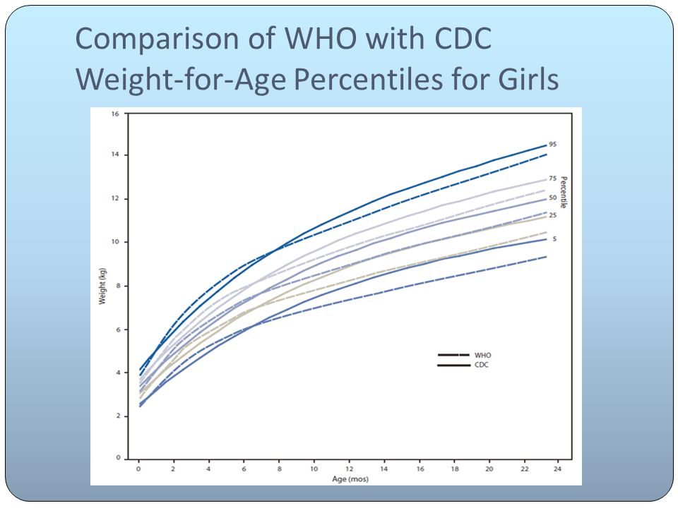 Comparison of WHO with CDC Weight-for-Age Percentiles for Girls