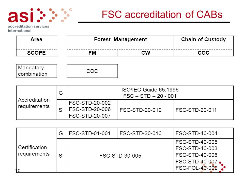 FSC accreditation of CABs AreaForest ManagementChain of Custody SCOPEFMCWCOC Mandatory combination COC Accreditation requirements G ISO/IEC Guide 65:1996 FSC – STD – 20 - 001 S FSC-STD-20-002 FSC-STD-20-006 FSC-STD-20-007 FSC-STD-20-012FSC-STD-20-011 Certification requirements GFSC-STD-01-001FSC-STD-30-010FSC-STD-40-004 SFSC-STD-30-005 FSC-STD-40-005 FSC-STD-40-003 FSC-STD-40-006 FSC-STD-40-007 FSC-POL-40-002 10