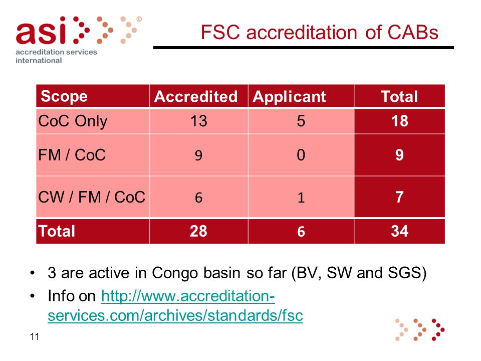 FSC accreditation of CABs 3 are active in Congo basin so far (BV, SW and SGS) Info on http://www.accreditation- services.com/archives/standards/fschttp://www.accreditation- services.com/archives/standards/fsc 11 ScopeAccreditedApplicantTotal CoC Only13518 FM / CoC 9 09 CW / FM / CoC 61 7 Total28 6 34