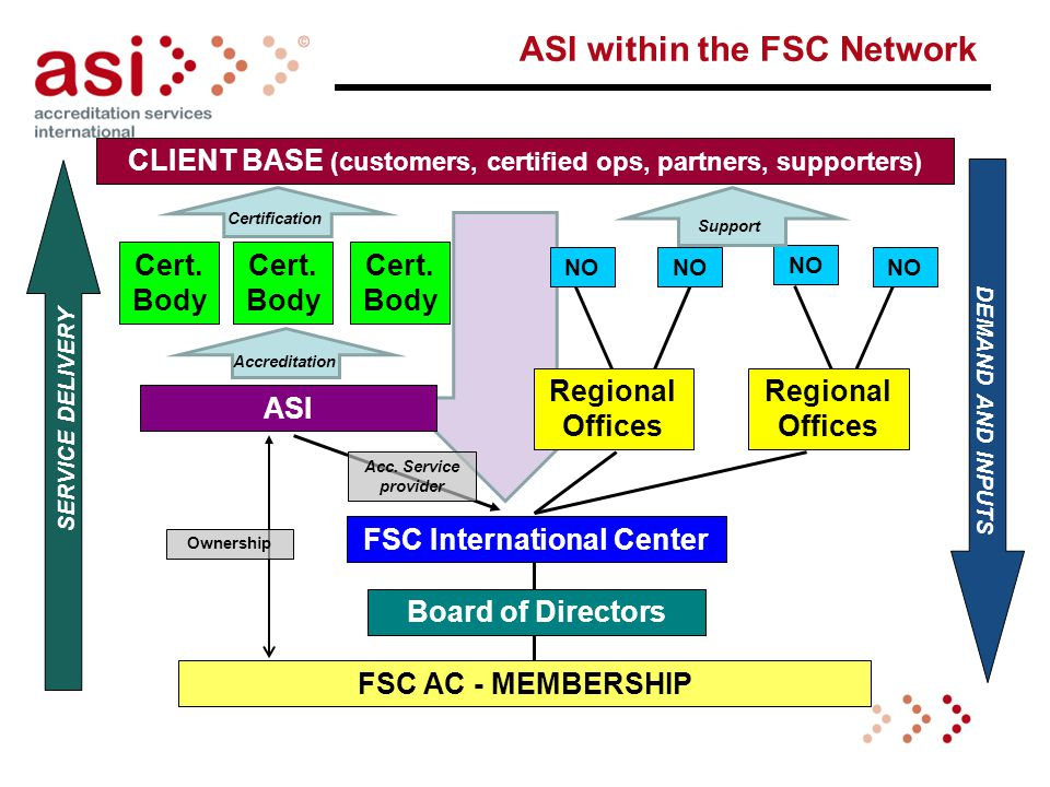 ASI within the FSC Network CLIENT BASE (customers, certified ops, partners, supporters) SERVICE DELIVERY DEMAND AND INPUTS FSC AC - MEMBERSHIP Board of Directors FSC International Center ASI Cert.