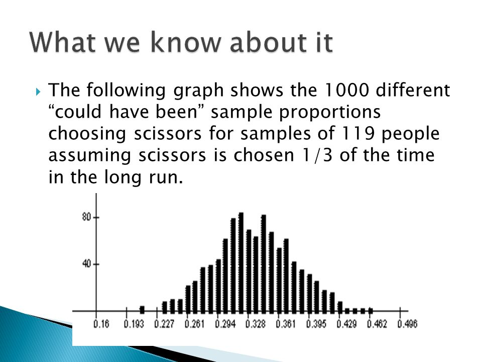  The following graph shows the 1000 different could have been sample proportions choosing scissors for samples of 119 people assuming scissors is chosen 1/3 of the time in the long run.