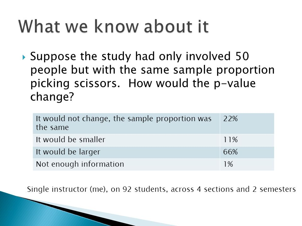  Suppose the study had only involved 50 people but with the same sample proportion picking scissors.