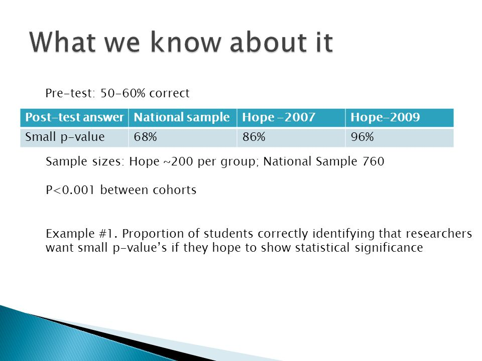 Post-test answerNational sampleHope -2007Hope-2009 Small p-value68%86%96% Sample sizes: Hope ~200 per group; National Sample 760 P<0.001 between cohorts Pre-test: 50-60% correct Example #1.