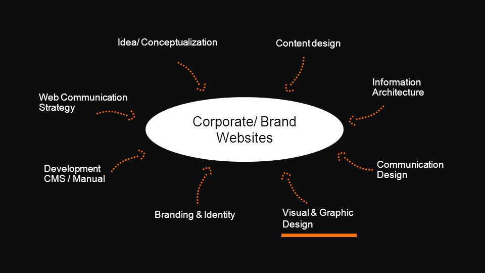 Corporate/ Brand Websites Content design Communication Design Visual & Graphic Design Branding & Identity Development CMS / Manual Web Communication Strategy Idea/ Conceptualization Information Architecture