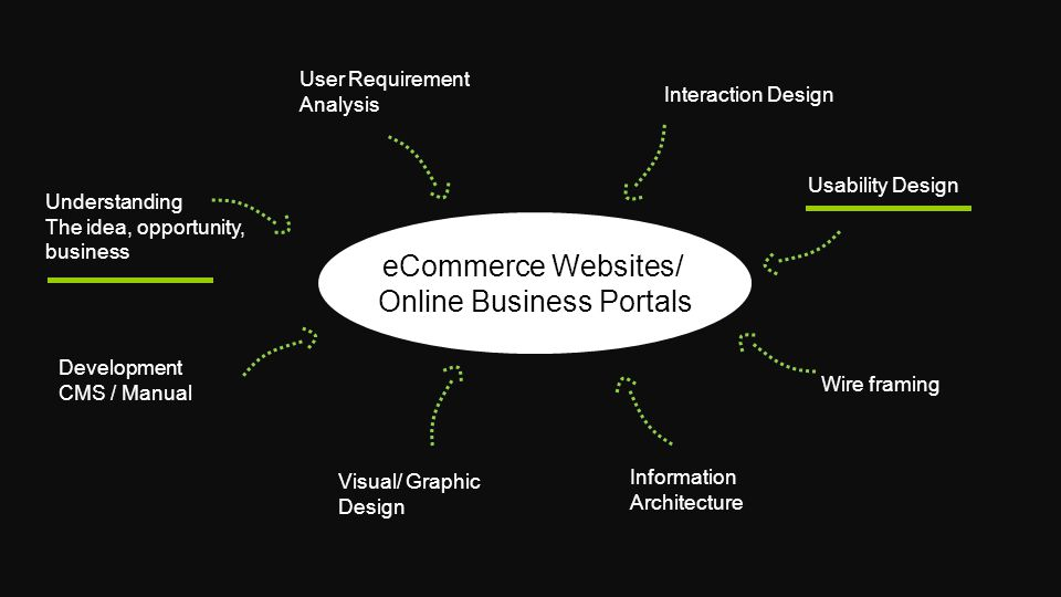 eCommerce Websites/ Online Business Portals User Requirement Analysis Visual/ Graphic Design Development CMS / Manual Wire framing Information Architecture Interaction Design Understanding The idea, opportunity, business Usability Design