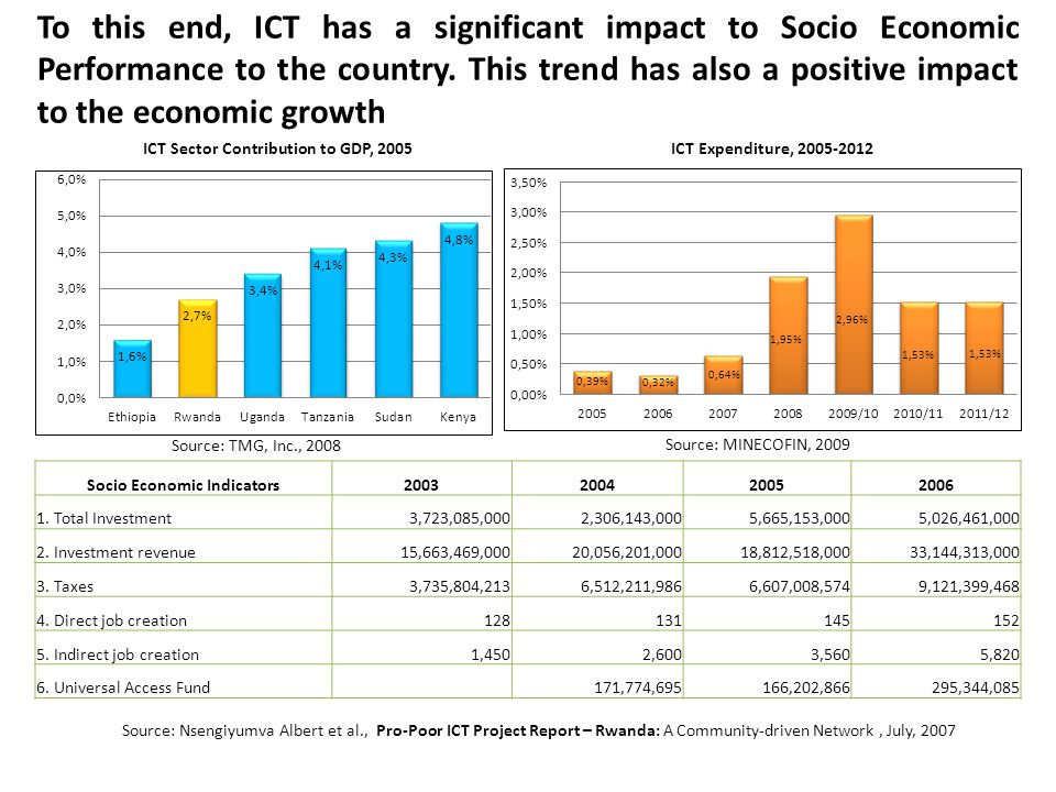 To this end, ICT has a significant impact to Socio Economic Performance to the country.