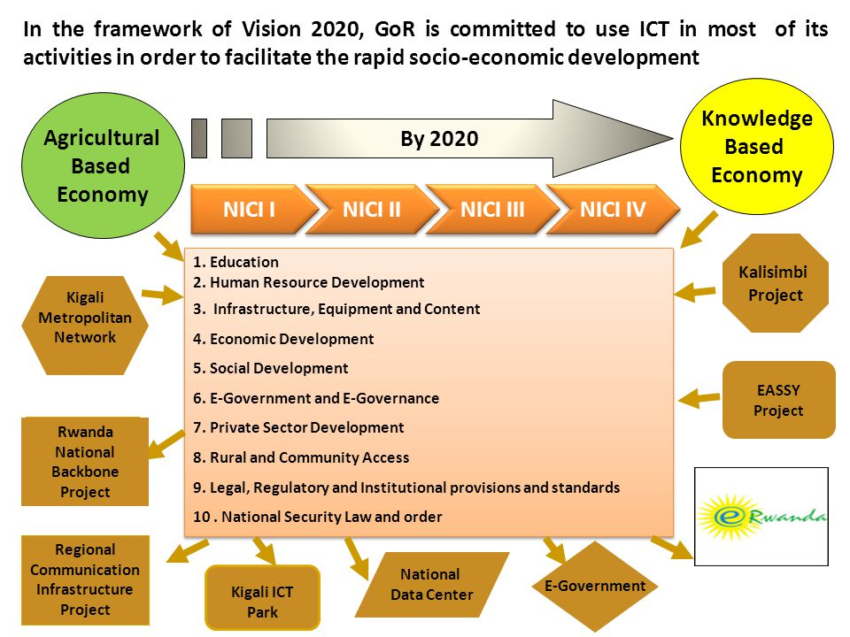 In the framework of Vision 2020, GoR is committed to use ICT in most of its activities in order to facilitate the rapid socio-economic development 1.