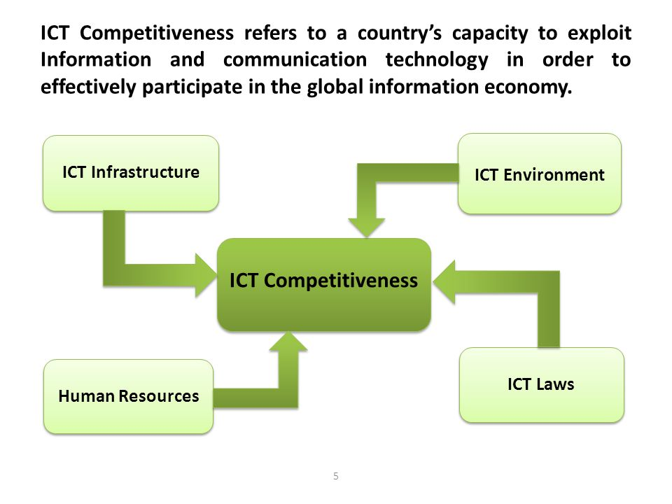 ICT Competitiveness refers to a country's capacity to exploit Information and communication technology in order to effectively participate in the global information economy.