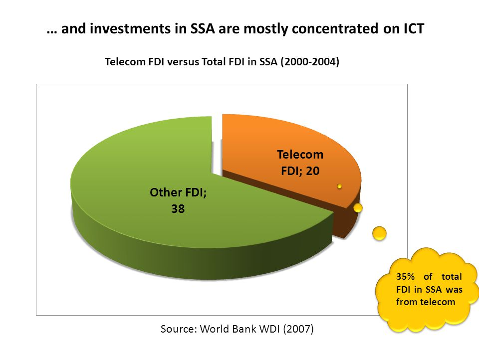 35% of total FDI in SSA was from telecom Telecom FDI versus Total FDI in SSA (2000-2004) … and investments in SSA are mostly concentrated on ICT Source: World Bank WDI (2007)