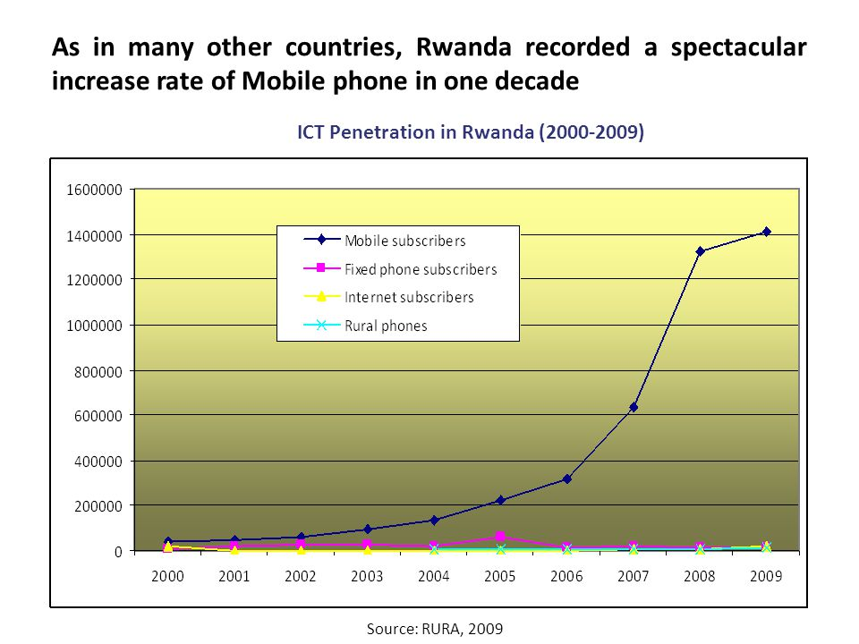 As in many other countries, Rwanda recorded a spectacular increase rate of Mobile phone in one decade ICT Penetration in Rwanda (2000-2009) Source: RURA, 2009