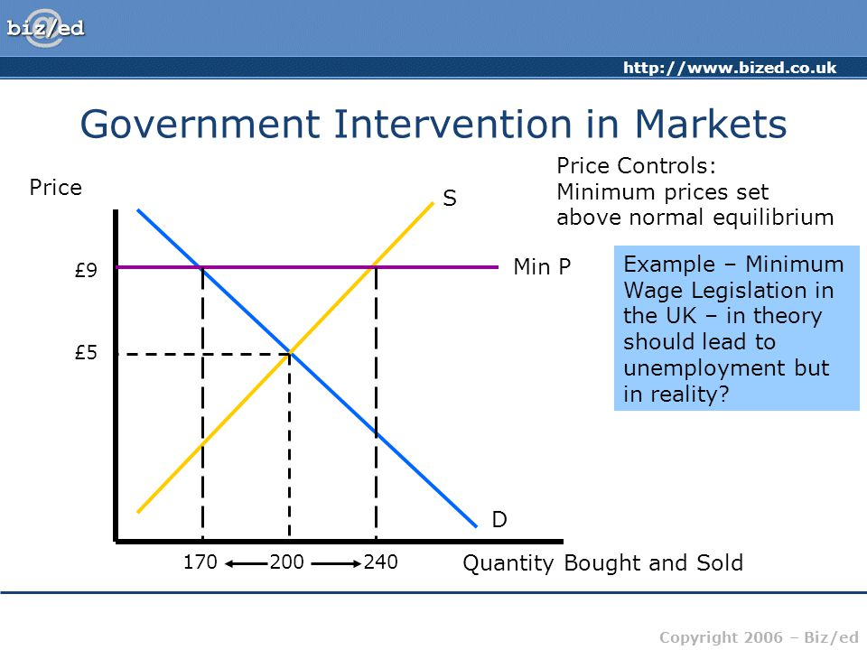 http://www.bized.co.uk Copyright 2006 – Biz/ed Government Intervention in Markets Price Controls: Minimum prices set above normal equilibrium Price Quantity Bought and Sold D S £5 200 Assume initial equilibrium price = £5, and amount bought and sold = 200 £9 Min P Government imposes minimum price of £9 (Min P) 170240 At the higher price, demand would fall whereas supply would rise – a surplus would exist.