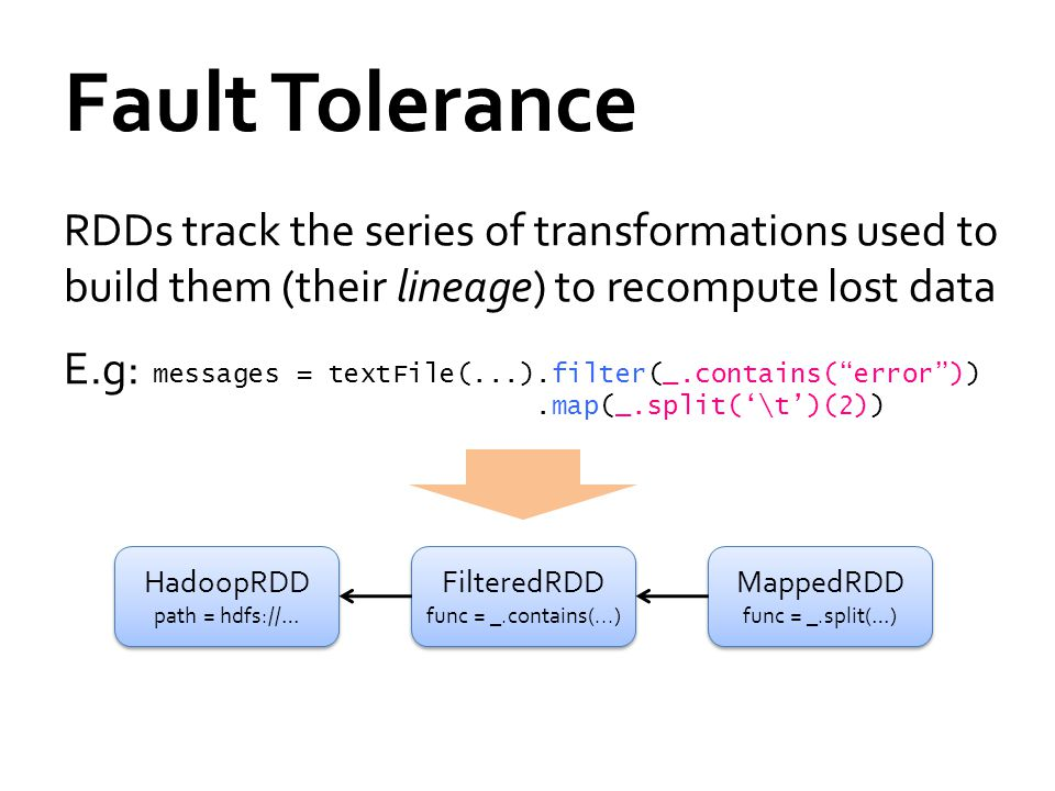 Fault Tolerance RDDs track the series of transformations used to build them (their lineage) to recompute lost data E.g: messages = textFile(...).filter(_.contains( error )).map(_.split('\t')(2)) HadoopRDD path = hdfs://… HadoopRDD path = hdfs://… FilteredRDD func = _.contains(...) FilteredRDD func = _.contains(...) MappedRDD func = _.split(…) MappedRDD func = _.split(…)