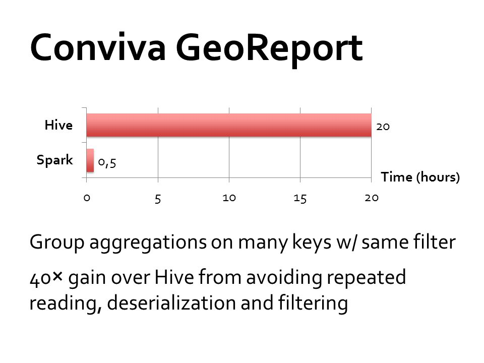 Conviva GeoReport Group aggregations on many keys w/ same filter 40× gain over Hive from avoiding repeated reading, deserialization and filtering Time (hours)
