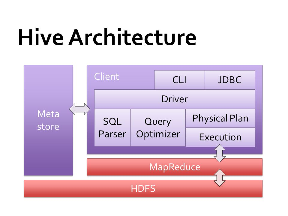 Hive Architecture Meta store HDFS Client Driver SQL Parser Query Optimizer Physical Plan Execution CLIJDBC MapReduce