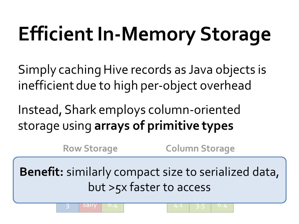 Efficient In-Memory Storage Simply caching Hive records as Java objects is inefficient due to high per-object overhead Instead, Shark employs column-oriented storage using arrays of primitive types 1 Column Storage 23 johnmikesally 4.13.56.4 Row Storage 1john4.1 2mike3.5 3sally6.4 Benefit: similarly compact size to serialized data, but >5x faster to access