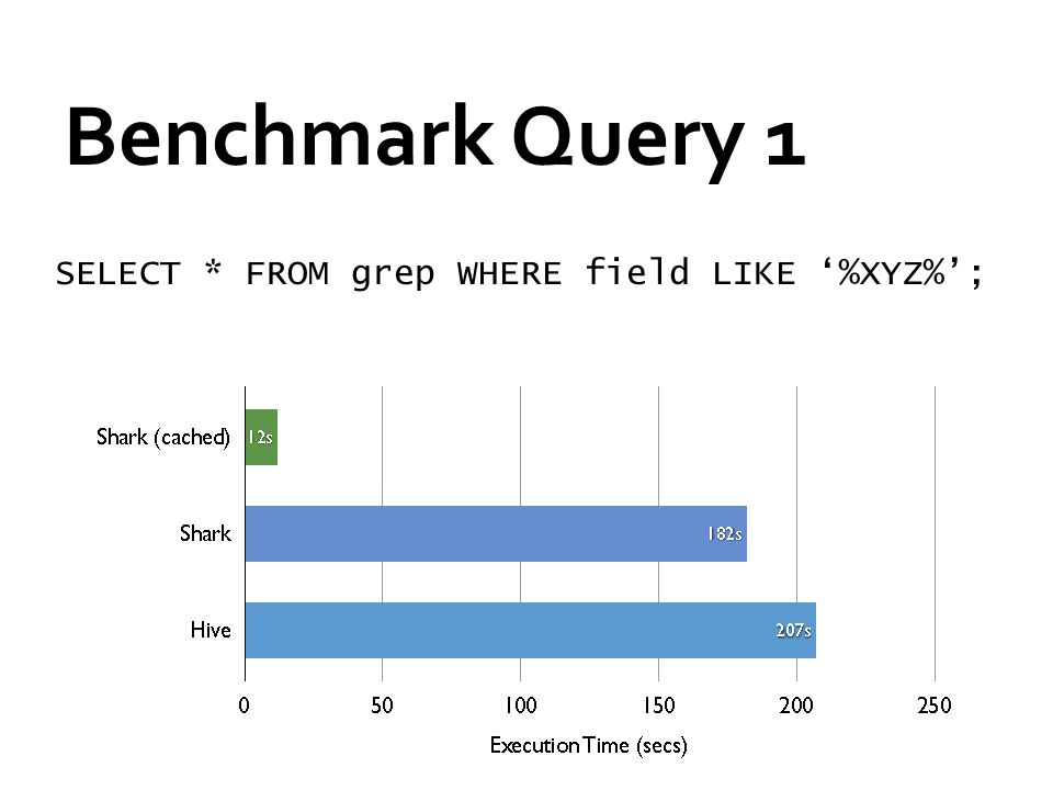 Benchmark Query 1 SELECT * FROM grep WHERE field LIKE '%XYZ%';